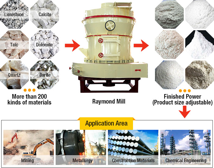 Raymond mill Products and Applications