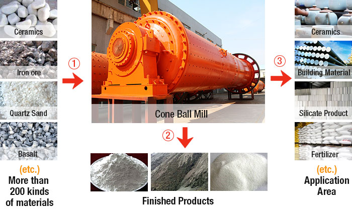 Wet Ball Mill Processing material