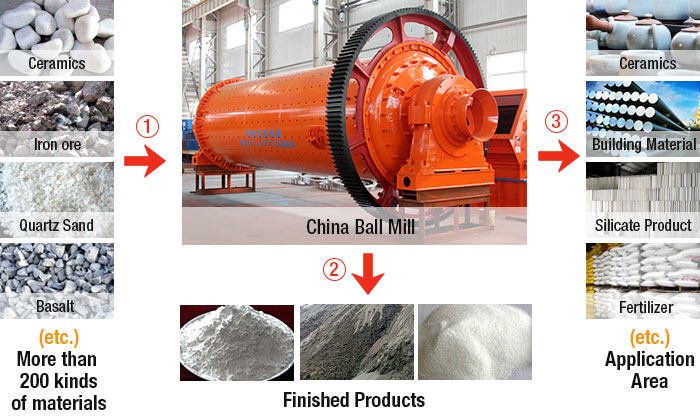 China Ball Mill Materials and products