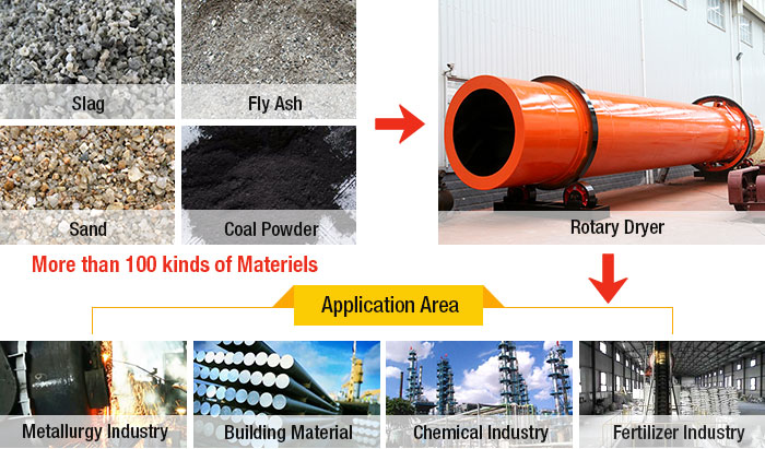 Rotary Dryer Processing materials and Applications