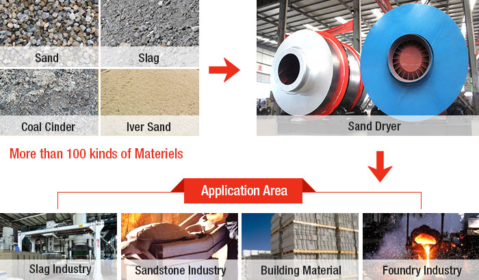 Sand Dryer Semi-finished Products