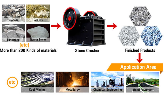 Stone Crusher Material Processing