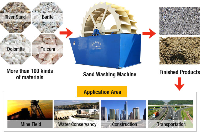 Sand Washing Machine Material Processing