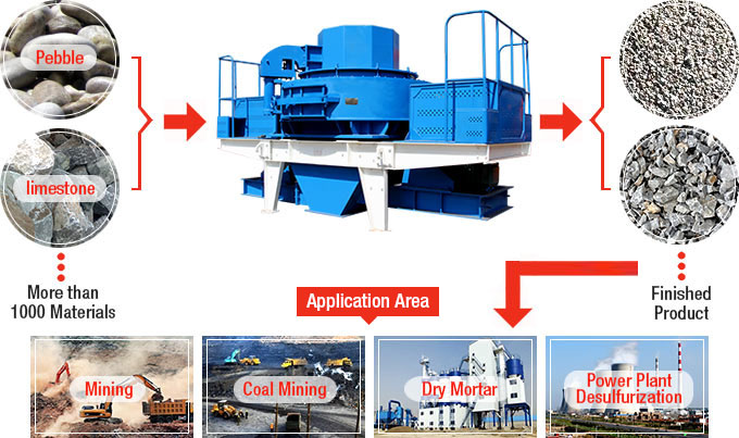 Sand Making Machine Material Processing